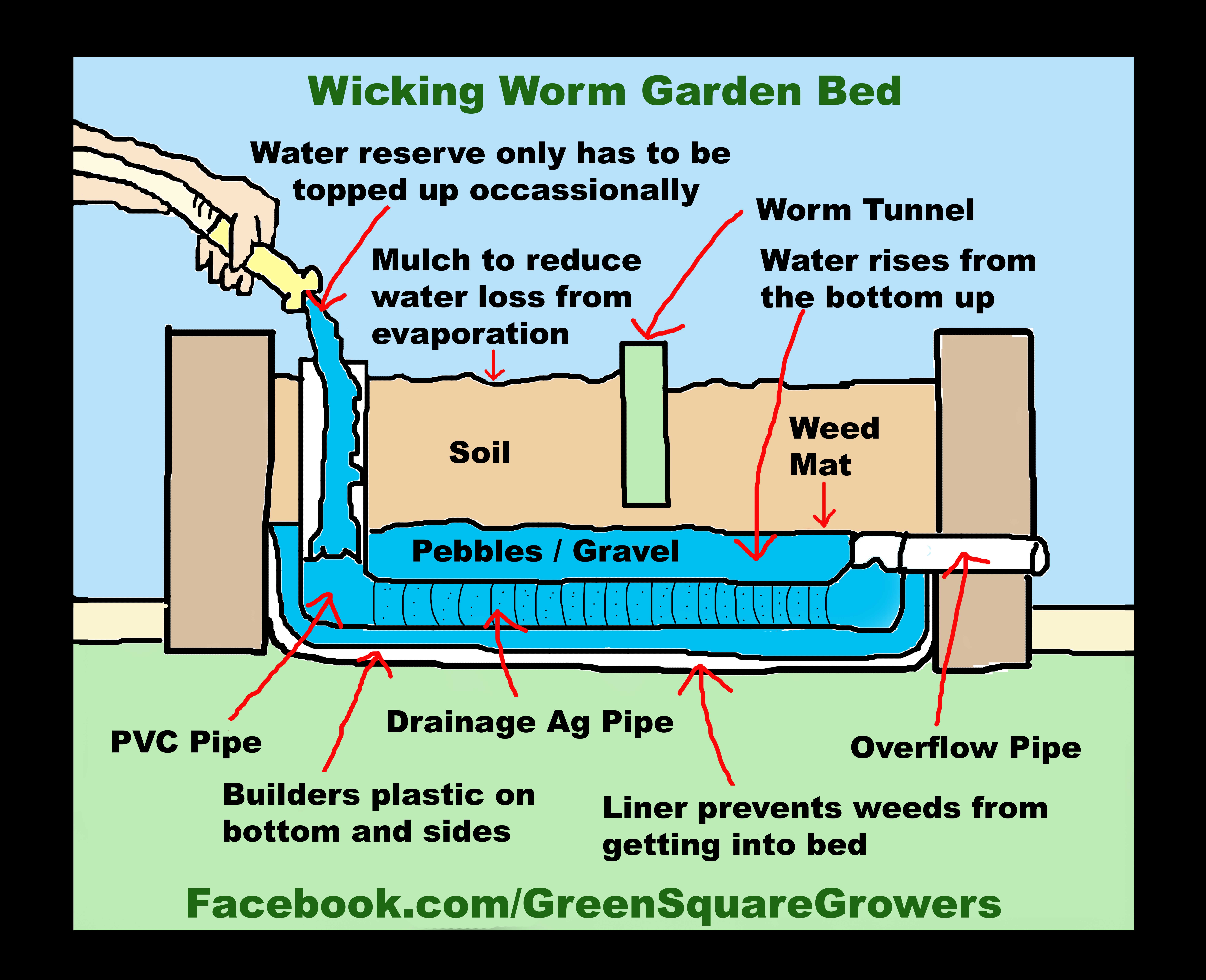 An Even Better Way To Build Wicking Garden Beds A