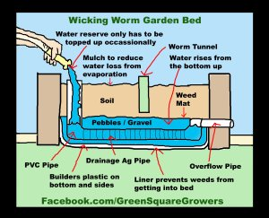 Wicking Garden Bed - how it works diagram
